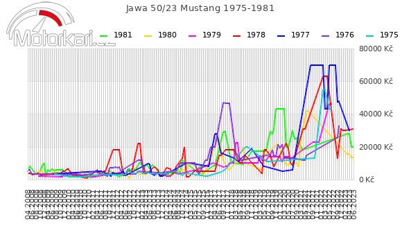 Jawa 50/23 Mustang 1975-1981