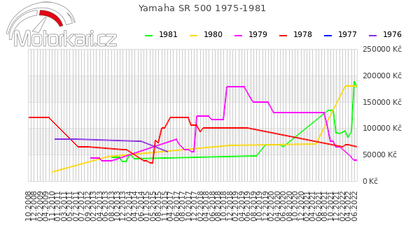 Yamaha SR 500 1975-1981