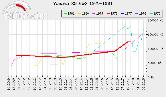 Yamaha XS 650 1975-1981