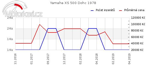 Yamaha XS 500 Dohc 1978