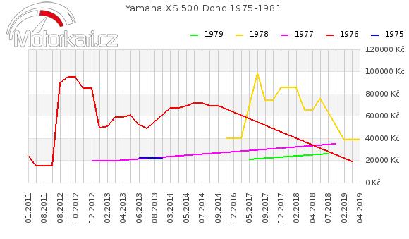 Yamaha XS 500 Dohc 1975-1981