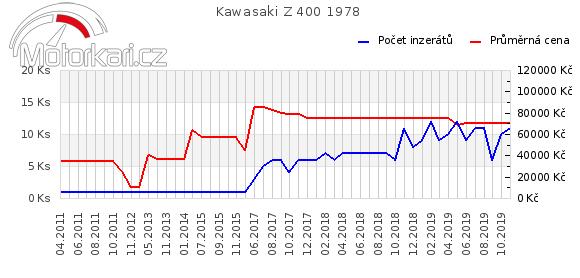 Kawasaki Z 400 1978