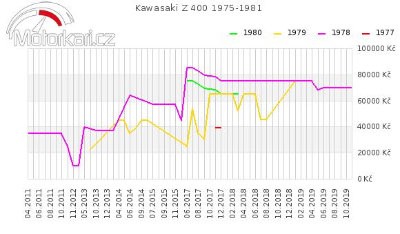 Kawasaki Z 400 1975-1981