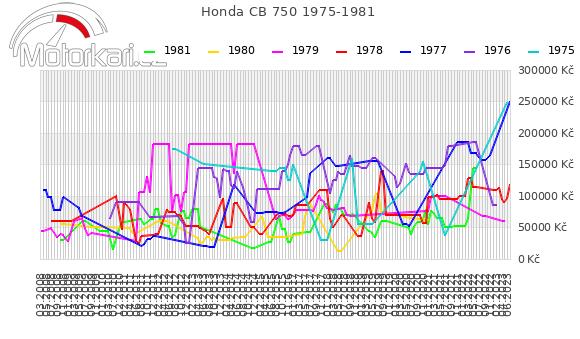 Honda CB 750 1975-1981