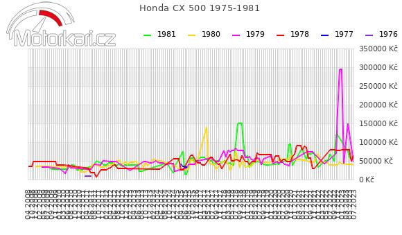 Honda CX 500 1975-1981