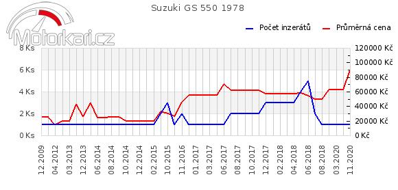 Suzuki GS 550 1978