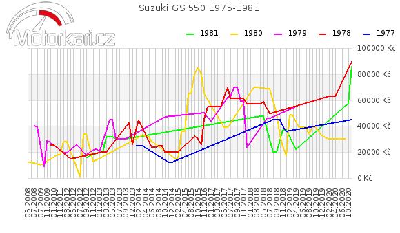 Suzuki GS 550 1975-1981