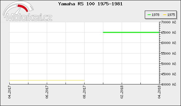 Yamaha RS 100 1975-1981