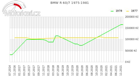 BMW R 60/7 1975-1981