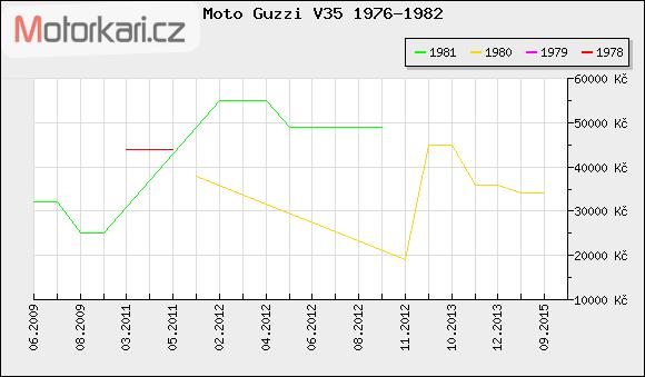 Moto Guzzi V35 1976-1982
