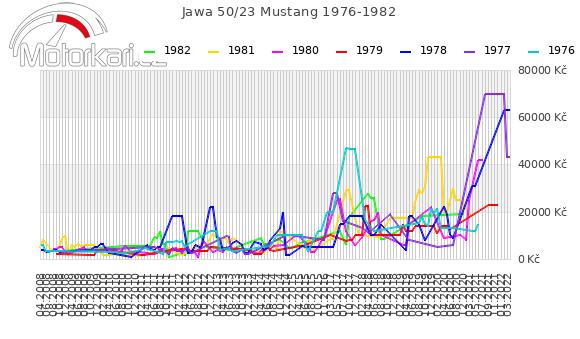 Jawa 50/23 Mustang 1976-1982