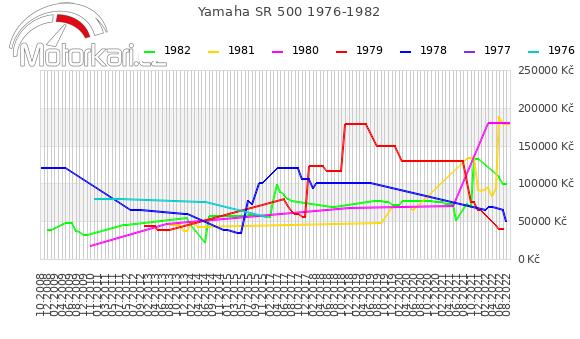 Yamaha SR 500 1976-1982