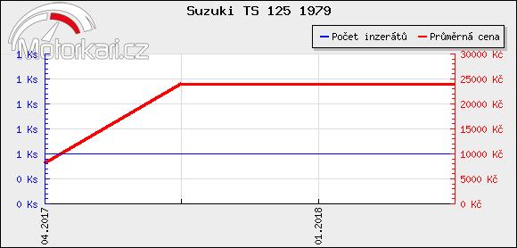 Suzuki TS 125 1979