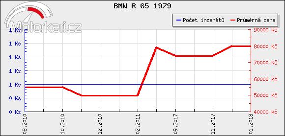 BMW R 65 1979