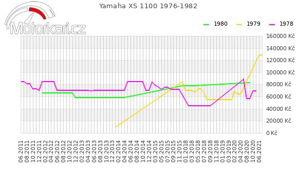 Yamaha XS 1100 1976-1982