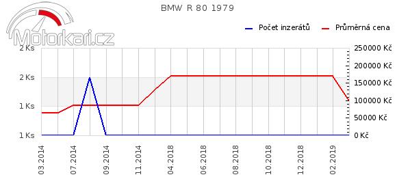 BMW R 80 1979