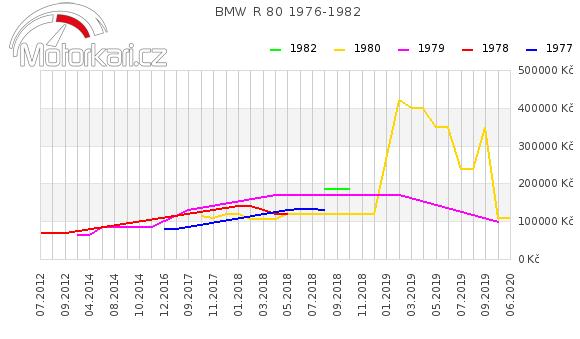 BMW R 80 1976-1982