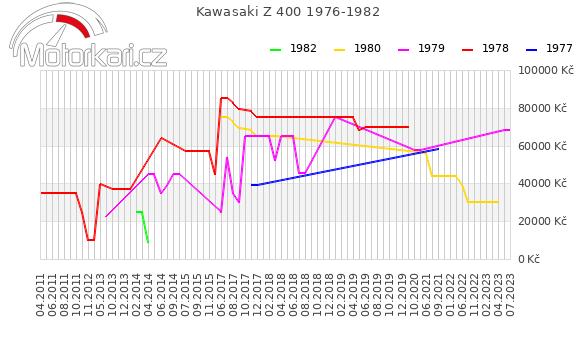 Kawasaki Z 400 1976-1982