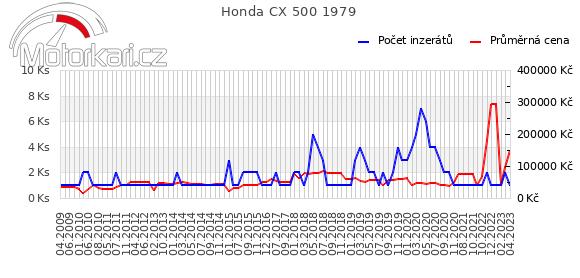 Honda CX 500 1979