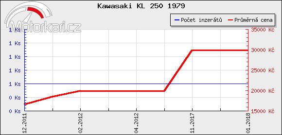 Kawasaki KL 250 1979