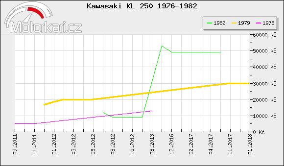 Kawasaki KL 250 1976-1982
