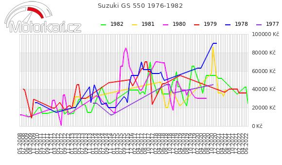 Suzuki GS 550 1976-1982
