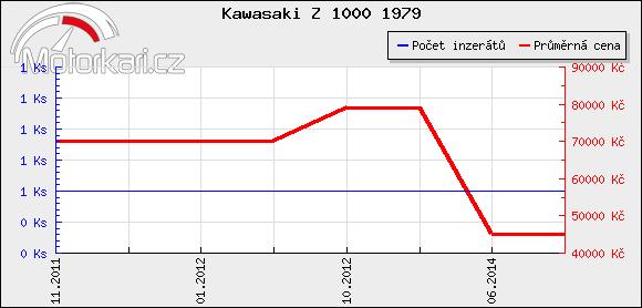 Kawasaki Z 1000 1979