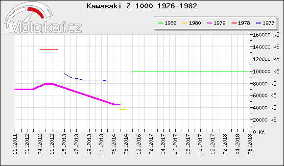 Kawasaki Z 1000 1976-1982