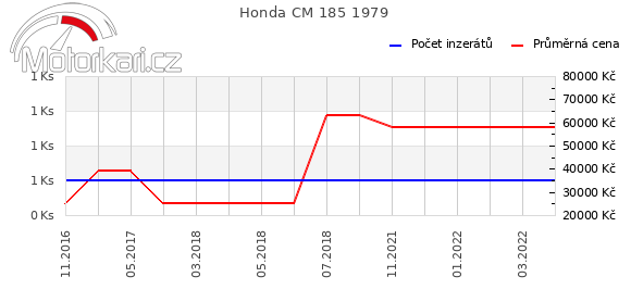 Honda CM 185 1979