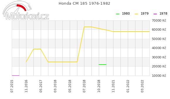 Honda CM 185 1976-1982