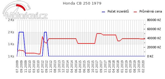 Honda CB 250 1979