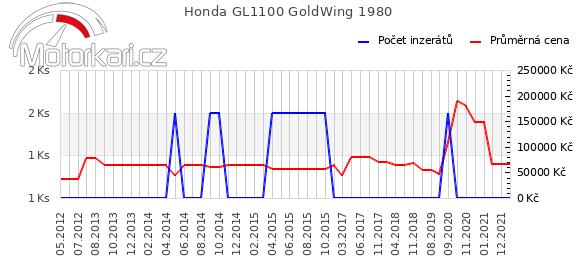 Honda GL1100 GoldWing 1980