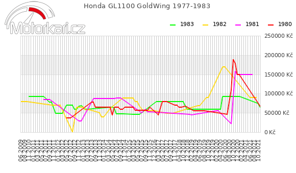 Honda GL1100 GoldWing 1977-1983