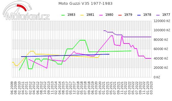Moto Guzzi V35 1977-1983