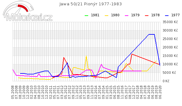Jawa 50/21 Pionýr 1977-1983