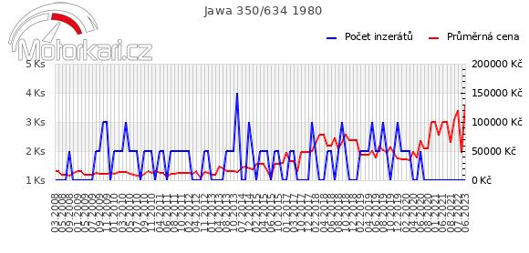 Jawa 350/634 1980