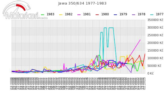 Jawa 350/634 1977-1983