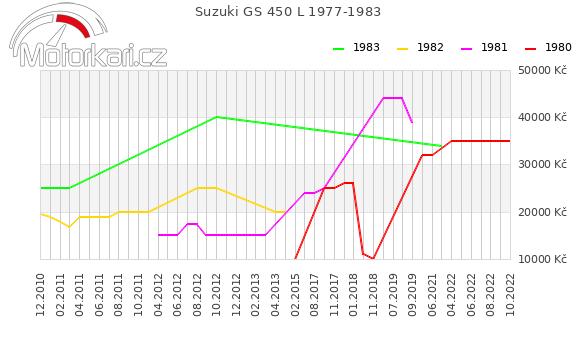 Suzuki GS 450 L 1977-1983