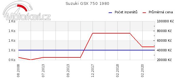 Suzuki GSX 750 1980