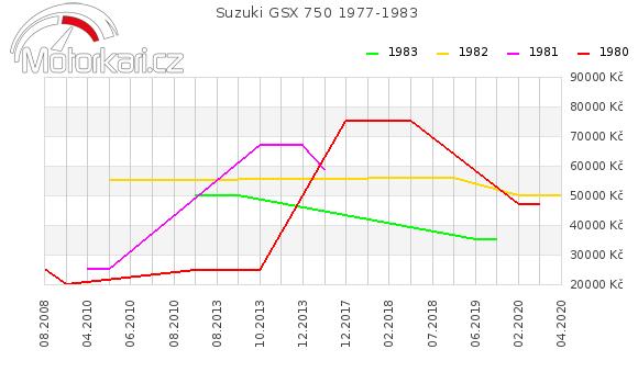 Suzuki GSX 750 1977-1983