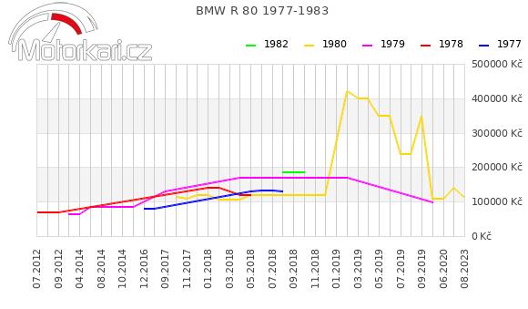 BMW R 80 1977-1983