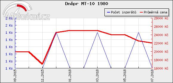 Dnìpr MT-10 1980