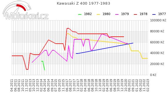 Kawasaki Z 400 1977-1983
