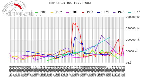 Honda CB 400 1977-1983