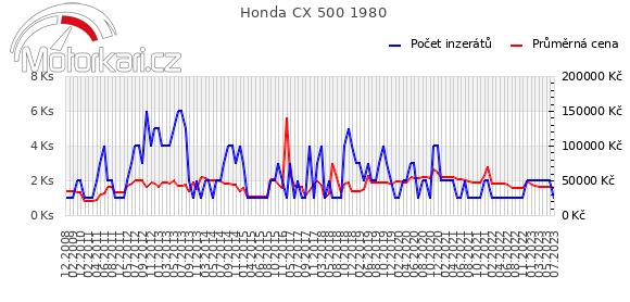Honda CX 500 1980