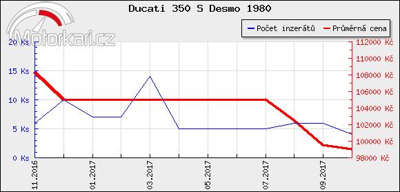 Ducati 350 S Desmo 1980