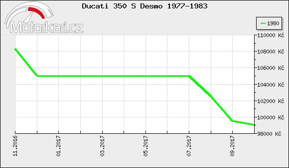 Ducati 350 S Desmo 1977-1983