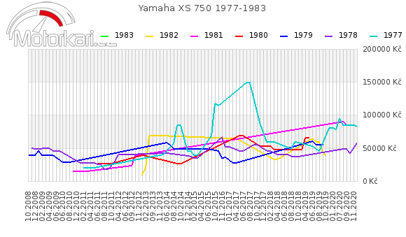 Yamaha XS 750 1977-1983