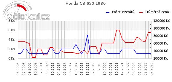 Honda CB 650 1980