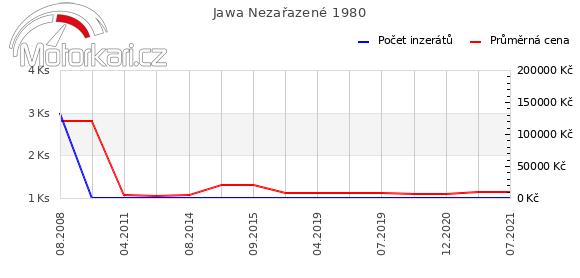 Jawa Nezaøazené 1980